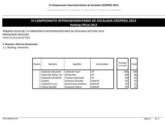 ranking femenino