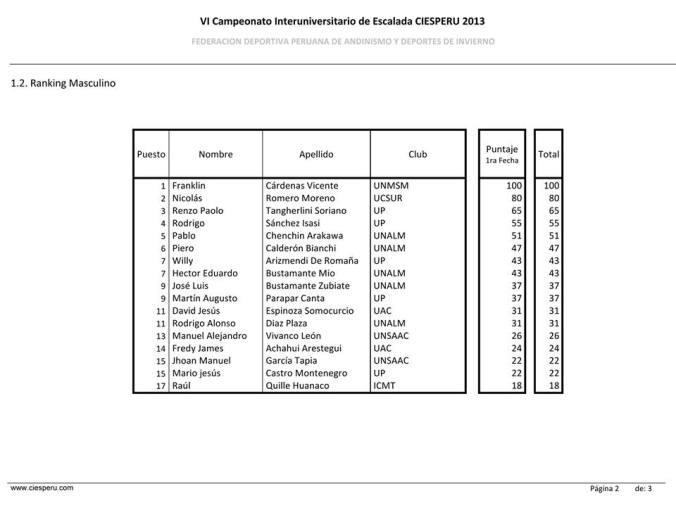 ranking masculino